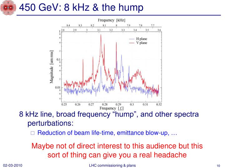 450 GeV: 8 kHz & the hump