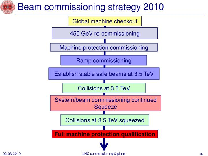 Beam commissioning strategy 2010