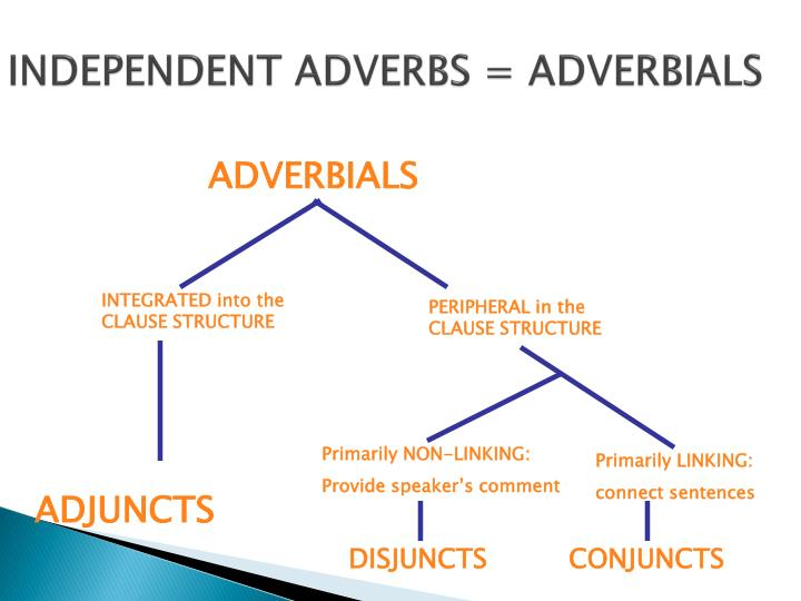 INDEPENDENT ADVERBS = ADVERBIALS