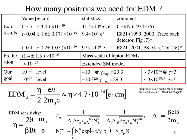 How many positrons we need for EDM ?