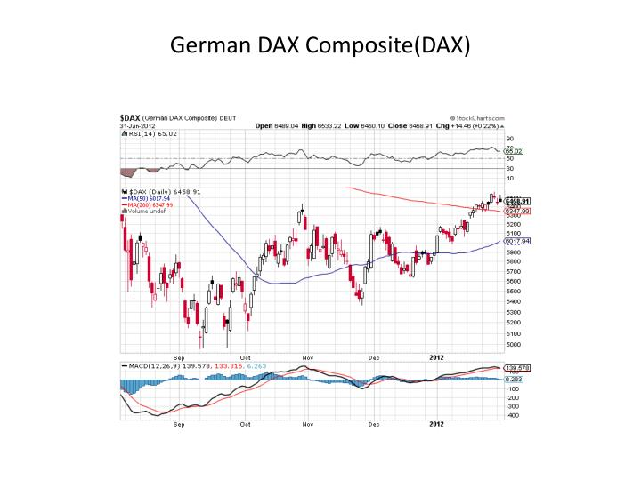 German DAX Composite(DAX)