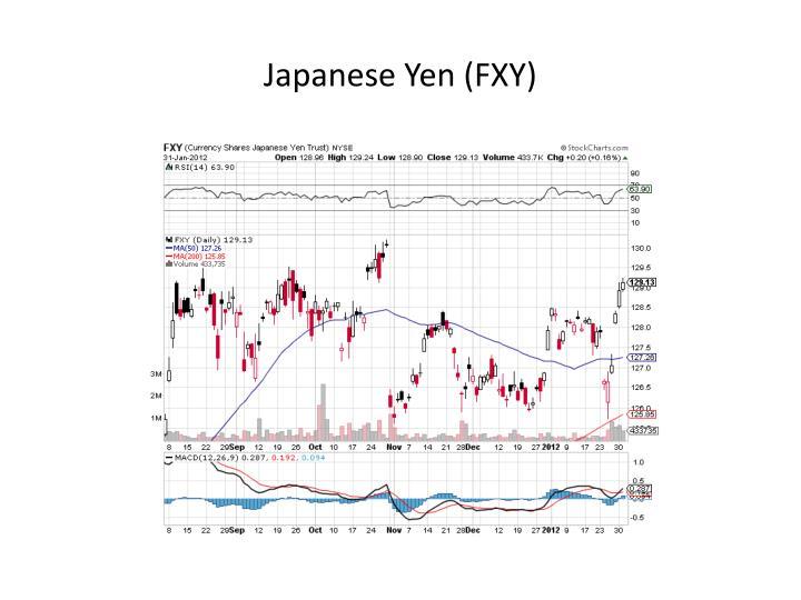 Japanese Yen (FXY)