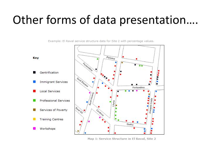 Other forms of data presentation….