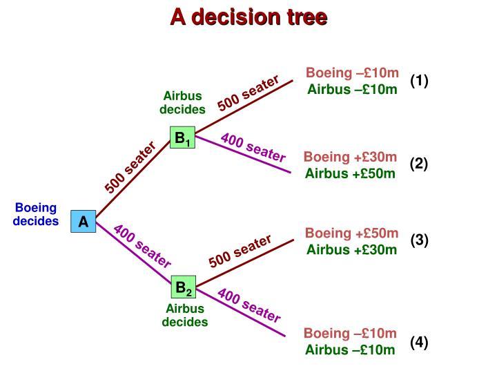 A decision tree