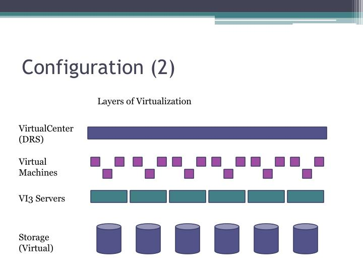 Configuration (2)
