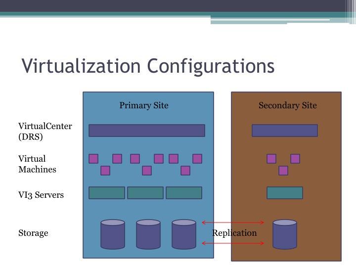 Virtualization Configurations