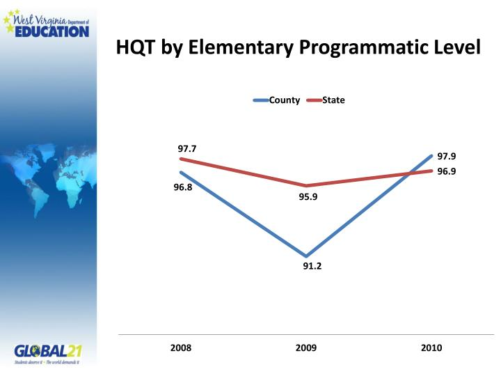 HQT by Elementary Programmatic Level