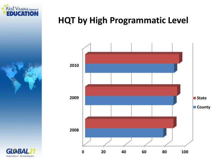 HQT by High Programmatic Level
