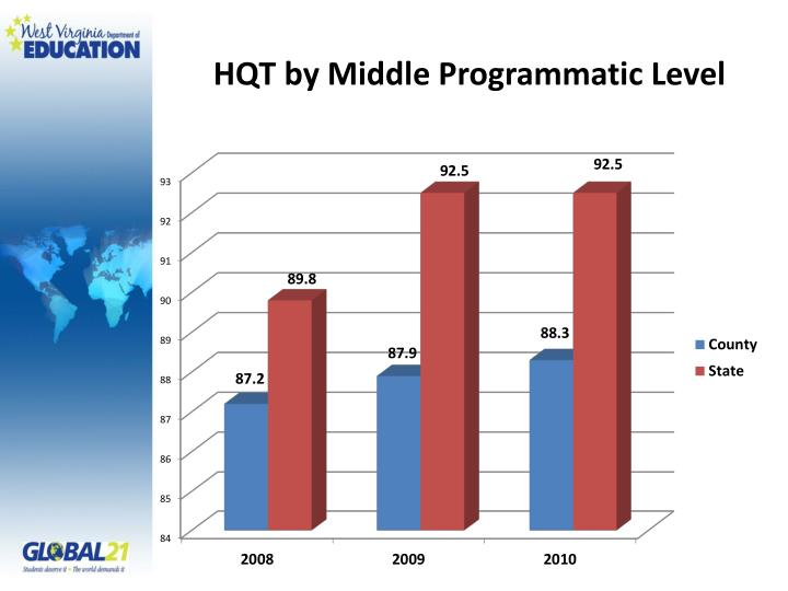 HQT by Middle Programmatic Level