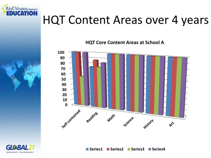 HQT Content Areas over 4 years