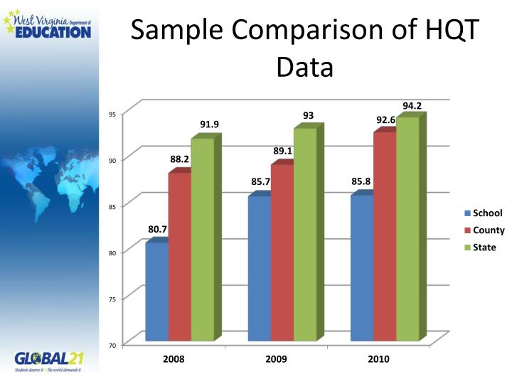 Sample Comparison of HQT Data