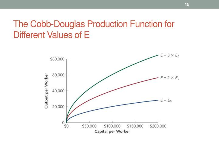 The Cobb-Douglas Production Function for Different Values of E