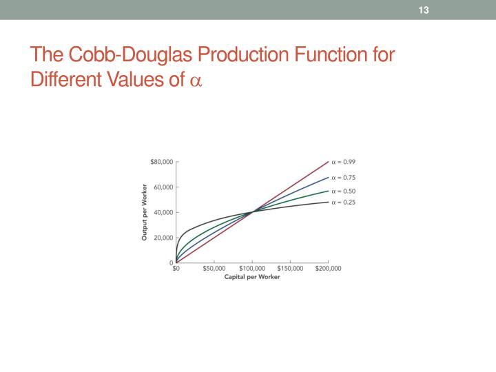 The Cobb-Douglas Production Function for Different Values of