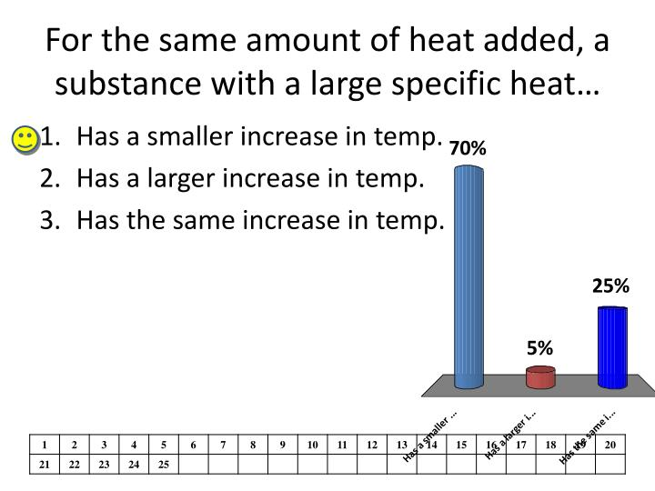 For the same amount of heat added, a substance with a large specific heat…