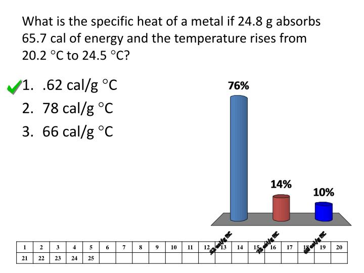 What is the specific heat of a metal if 24.8 g absorbs