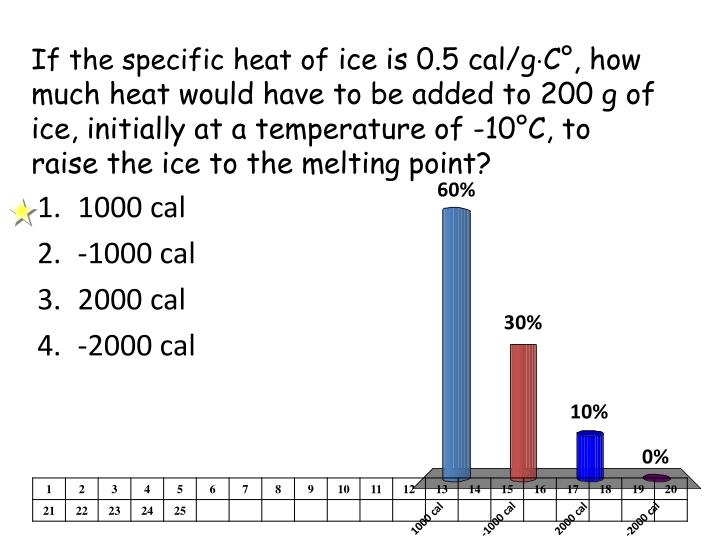 If the specific heat of