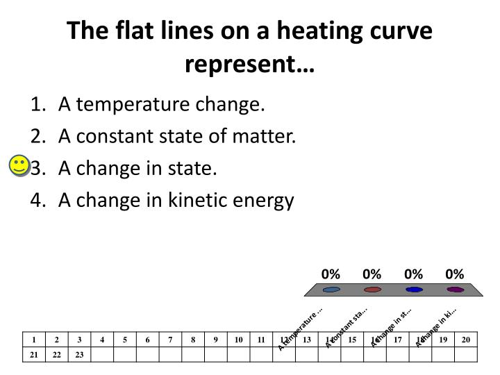 The flat lines on a heating curve represent