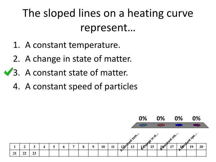The sloped lines on a heating curve represent