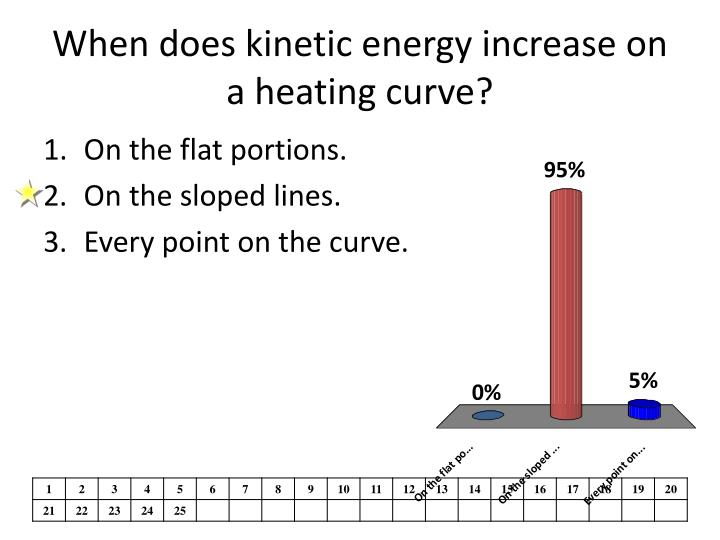 When does kinetic energy increase on a heating curve?