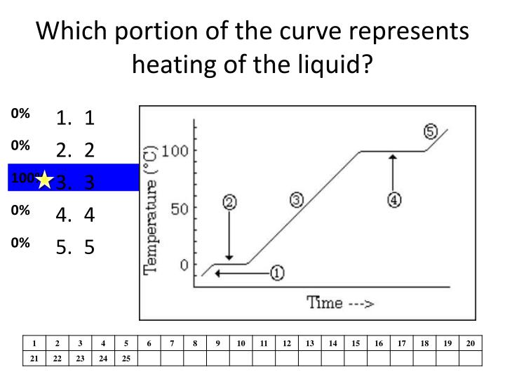 Which portion of the curve represents heating of the liquid?