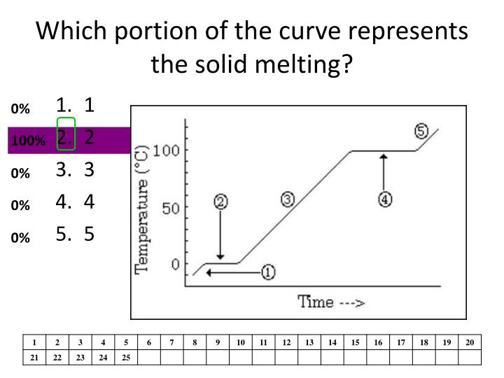Which portion of the curve represents the solid melting?
