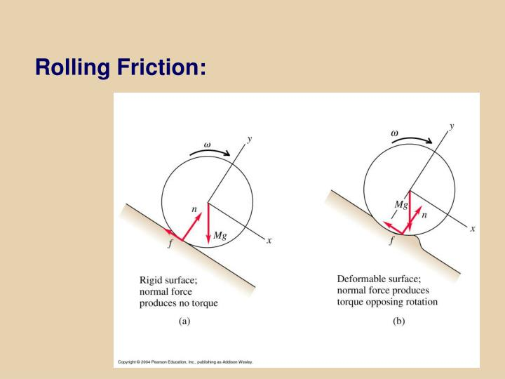 Rolling Friction: