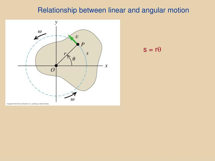 Relationship between linear and angular motion