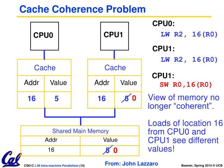 CPU1: