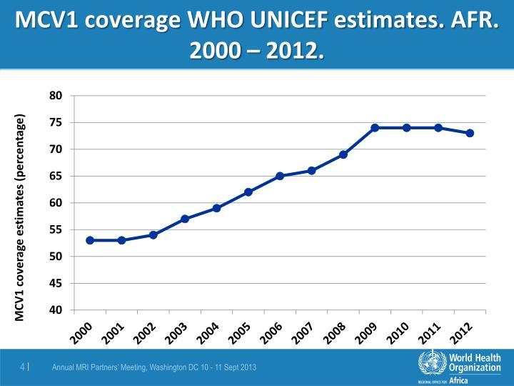 MCV1 coverage WHO UNICEF estimates.