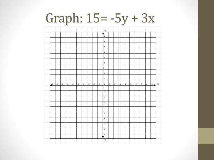 Graph: 15= -5y + 3x