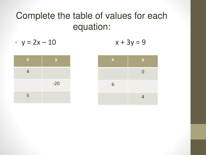 Complete the table of values for each equation: