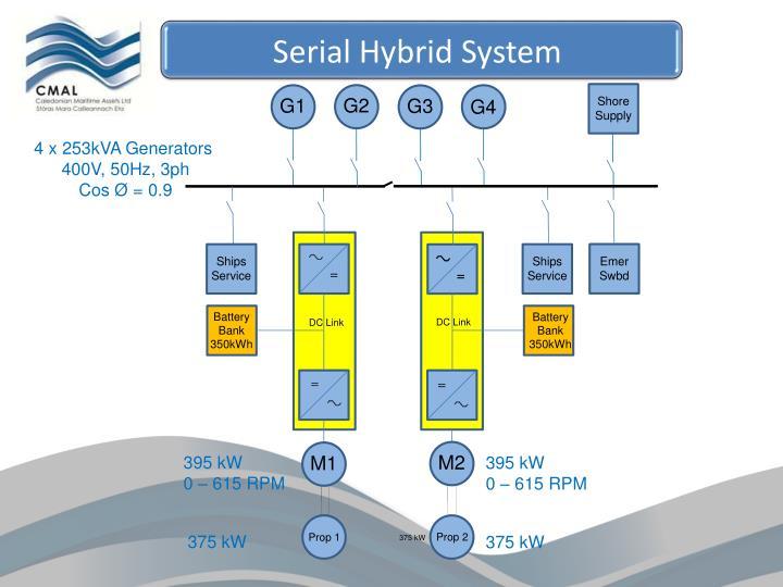 Serial Hybrid System