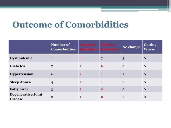 Outcome of Comorbidities