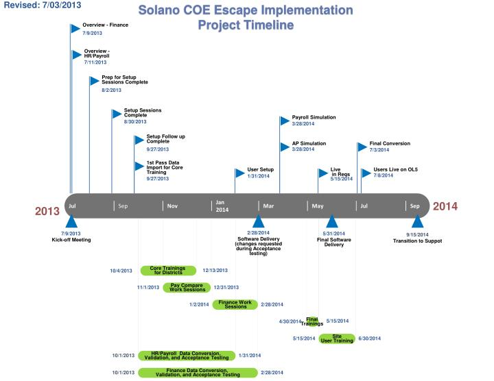 Solano COE Escape Implementation