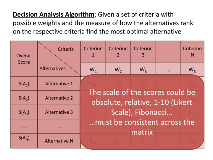 Decision Analysis Algorithm