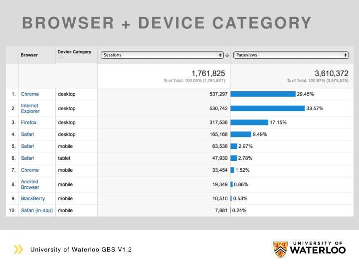 Browser + Device category