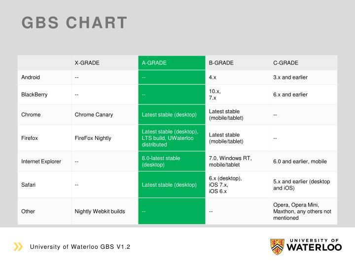 GBS chart