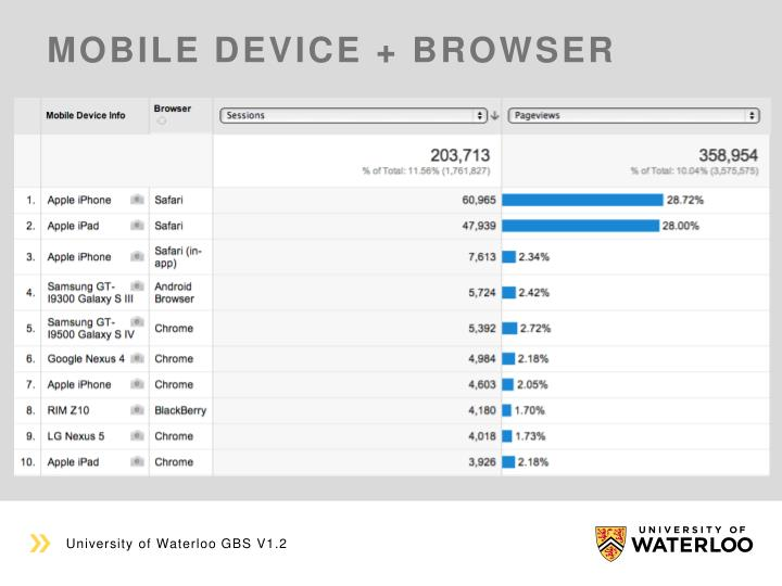 Mobile device + browser