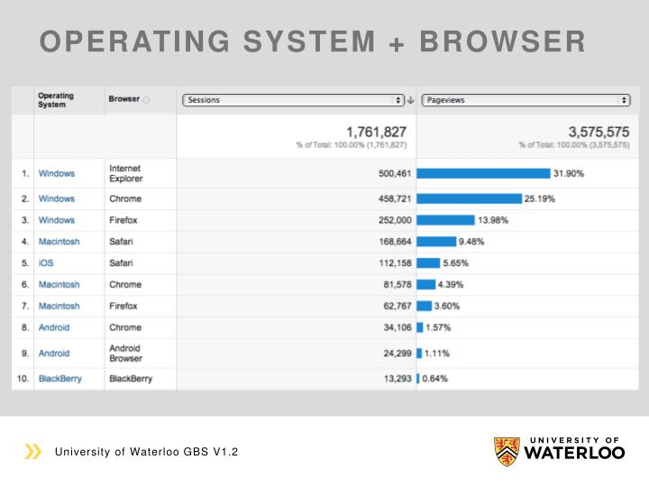 Operating system + browser