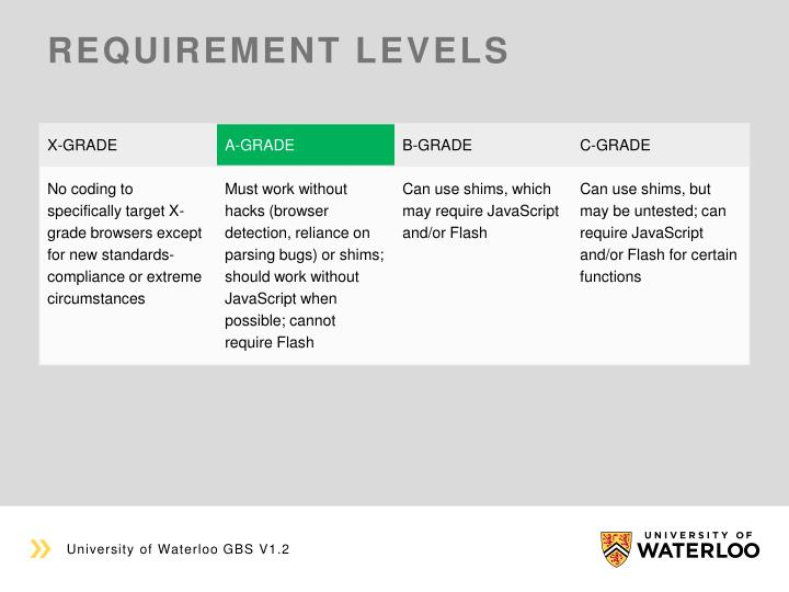 Requirement levels