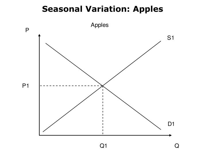 Seasonal Variation: Apples
