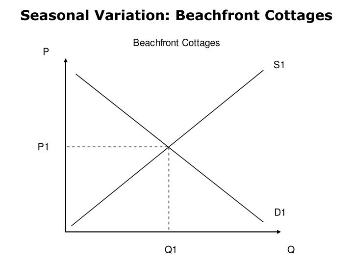 Seasonal Variation: Beachfront Cottages