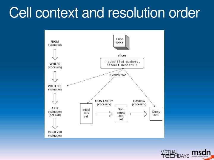 Cell context and resolution order