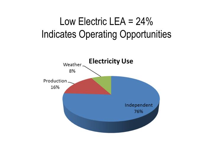 Low Electric LEA = 24%