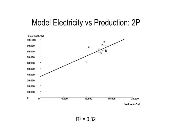 Model Electricity vs Production: 2P