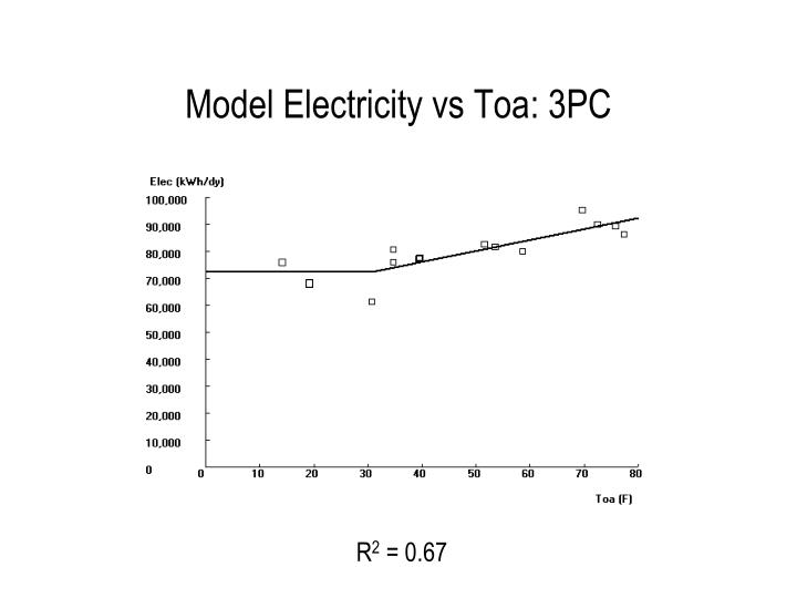 Model Electricity vs Toa: 3PC