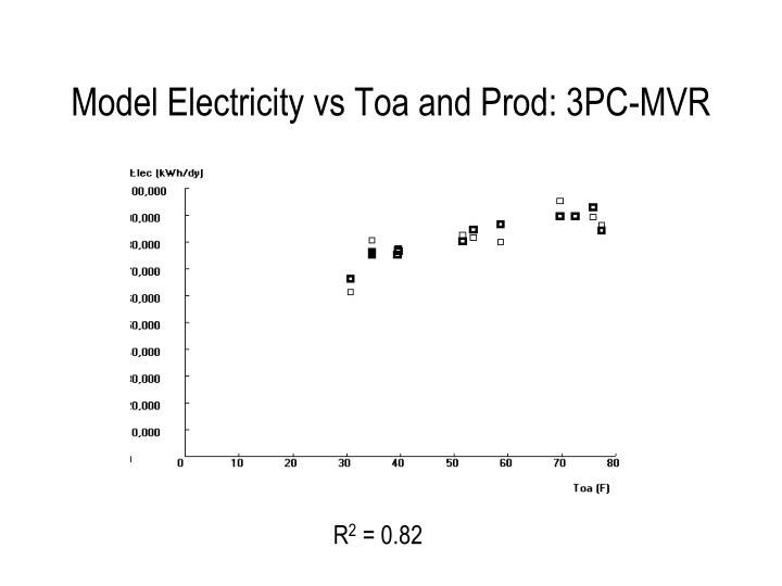 Model Electricity vs Toa and Prod: 3PC-MVR