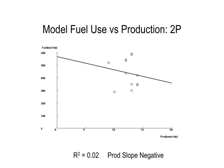 Model Fuel Use vs Production: 2P