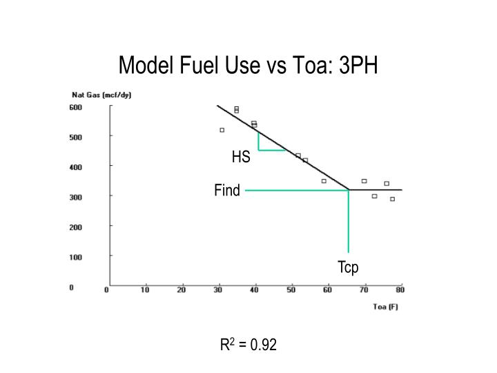 Model Fuel Use vs Toa: 3PH