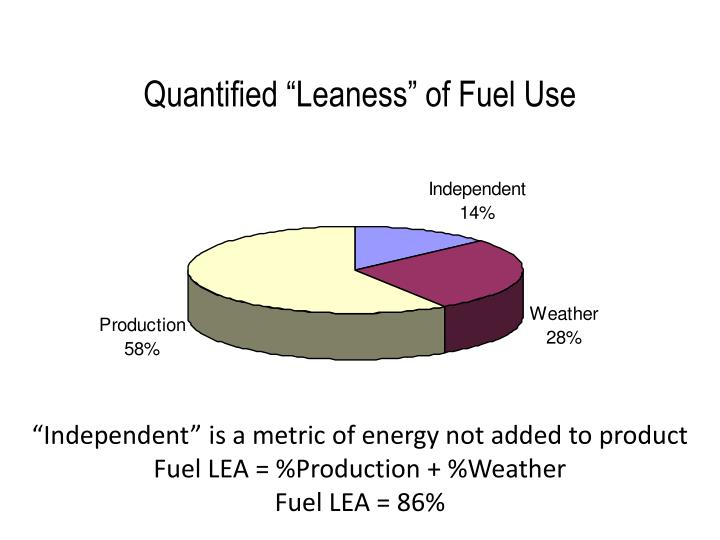 "Quantified ""Leaness"" of Fuel Use"